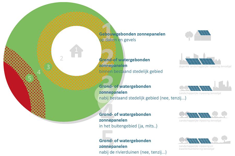 Visie zonne-energie Druten en Wijchen